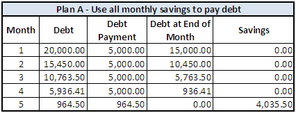 plan a Should You Save Money If You Have Debts?