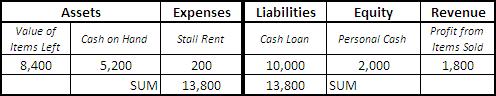 accounting-equation-balance