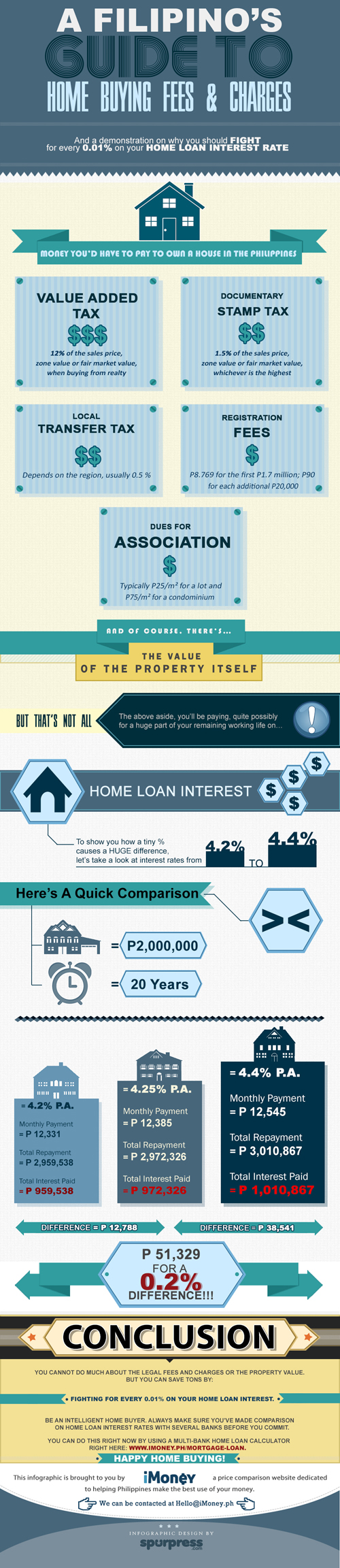 infographic home buying ph Fees and Charges When Buying A House In The Philippines