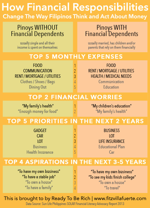 Financial Responsibilities How Financial Responsibilities Change The Way Filipinos Think and Act About Money