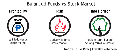 balanced-fund-vs-stock-market