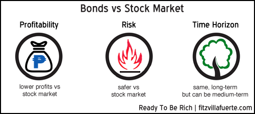 bonds-vs-stock-market
