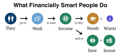 financially-smart