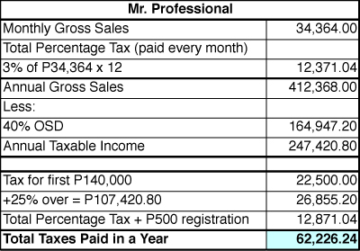 mr professional Employees vs Professionals: Which One Pays More Taxes?