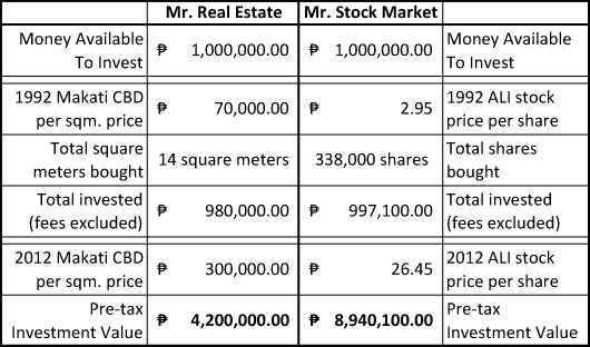 real estate vs stock market The Story of Mr. Real Estate and Mr. Stock Market