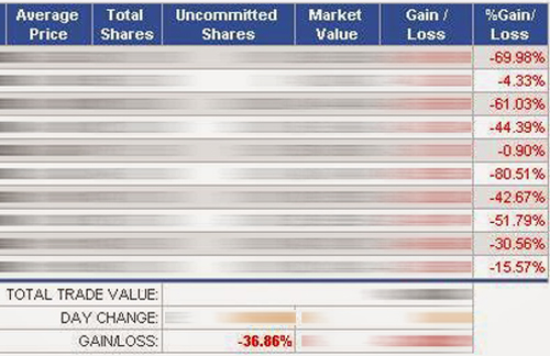 Source: ZeeFreaks, Diaries of a High Risk Trader