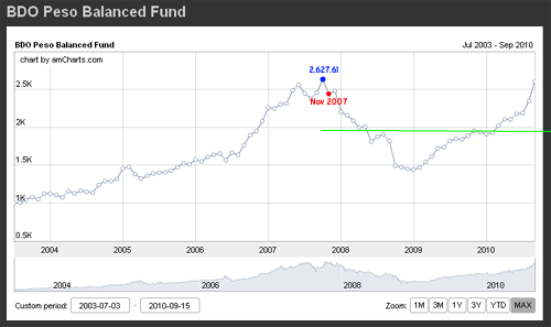 bdo peso balanced fund Reader Mail #17: Analyzing The BDO Peso Balanced Fund